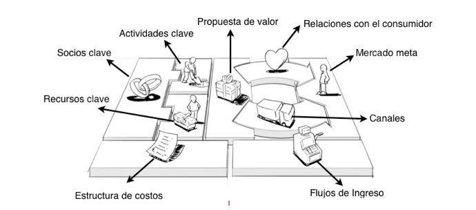 Business Model Canvas Espanol