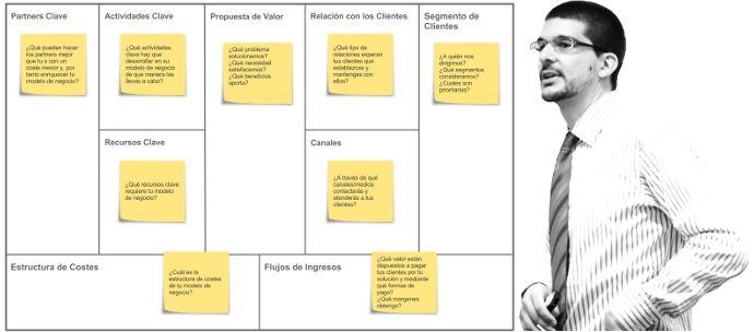 Business Model Canvas Español