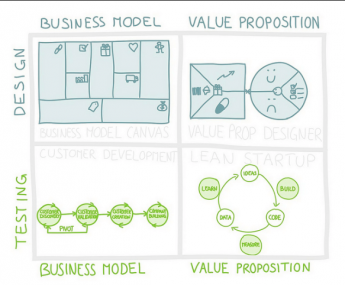 Lean Launchpad y Value Proposition Canvas